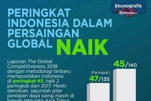 Peringkat Indonesia dalam Persaingan Global Naik