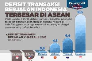 defisit transaksi berjalan indonesia terbesar di asean