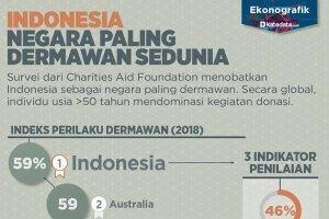 Indonesia Negara Paling Dermawan Sedunia