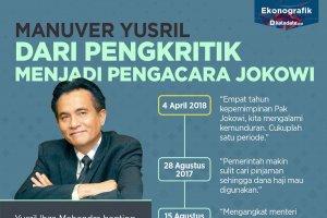 Manuver Yusril Ihza Mahendra, Dari Pengkritik Menjadi Pengacara Jokowi