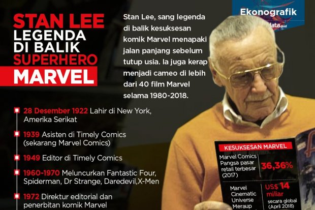 Stan Lee Legenda Superhero Marvel