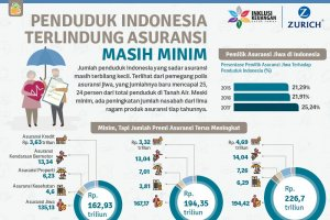 Penduduk Indonesia Terlindung Asuransi Masih Minim