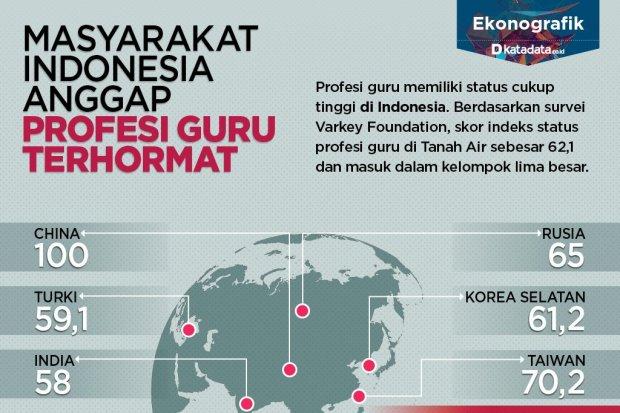 Masyarakat Indonesia Anggap Profesi Guru Terhormat