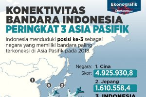 Konektivitas Bandara Indonesia Peringkat 3 Asia Pasifik