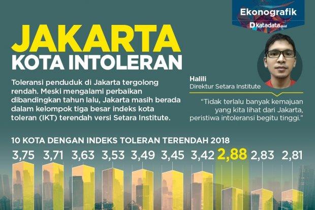 Jakarta Kota Intoleran