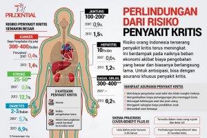 Perlindungan dari Risiko Penyakit Kritis