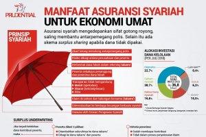 Manfaat Ekonomi Syariah untuk Ekonomi Umat