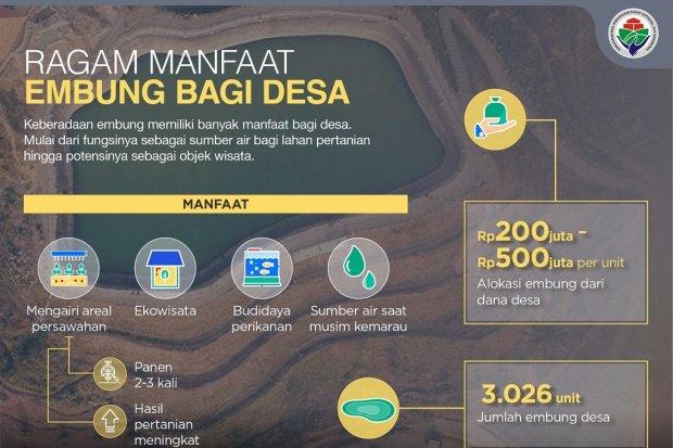 Ragam Manfaat Embung Bagi Desa