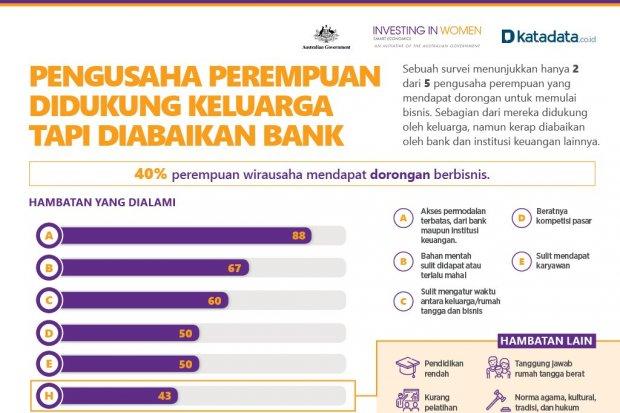 Pengusaha Perempuan Didukung Keluarga Tapi Diabaikan Bank