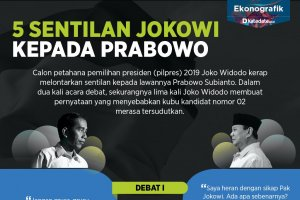 5 Sentilan Jokowi