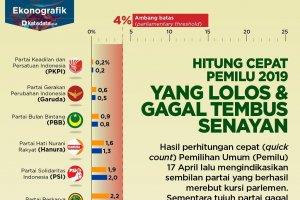Partai yang lolos dan gagal ke Senayan