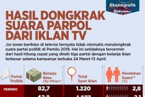 Iklan Parpol di TV
