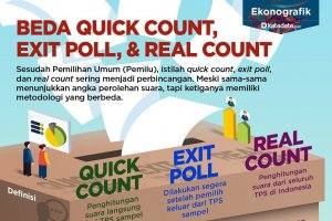 Beda Quick Count, Exit Poll, & Real Count