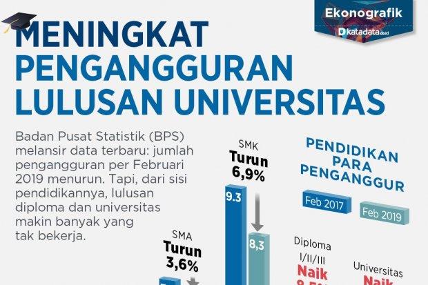Pengangguran Lulusan Perguruan Tinggi