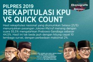 Rekapitulasi Pilpres KPU