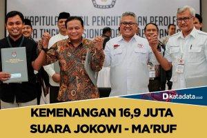 Kemenangan 16,9 juta suara jokowi-maruf
