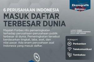 6 perusahaan indonesia masuk daftar terbesar dunia