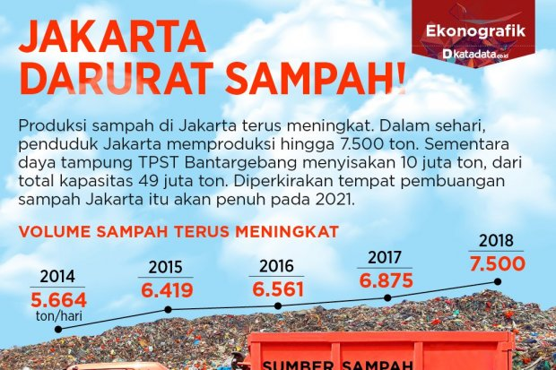 Jakarta Darurat Sampah