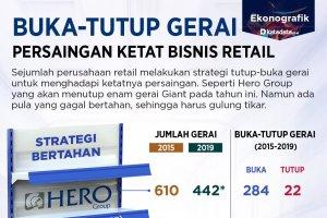 Persaingan ketat bisnis retail