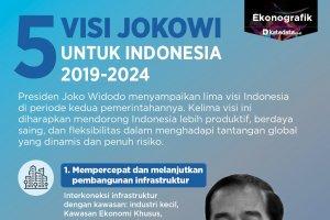 5 Visi Jokowi