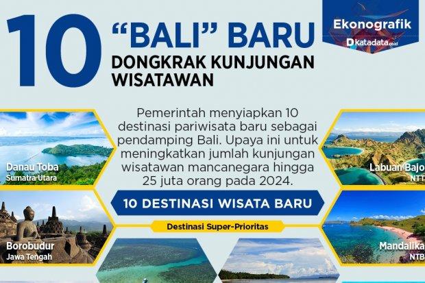 10 Bali Baru