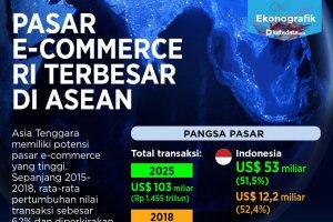 e-commerec indonesia terbesar di asia tenggara