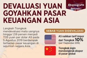 devaluasi yuan