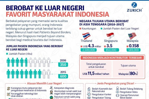 Infografik Berobat Ke Luar Negeri Favorit Masyarakat Indonesia Infografik Katadata Co Id