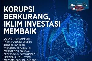 korupsi berkurang, investasi membaik