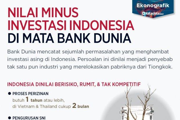 iklim investasi indonesia di mata bank dunia