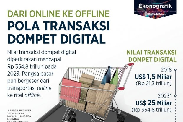 transaksi dompet digital