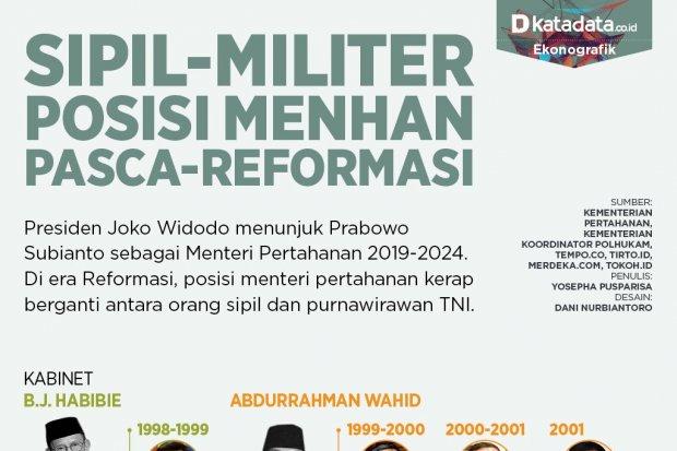 Posisi menhan pasca-reformasi