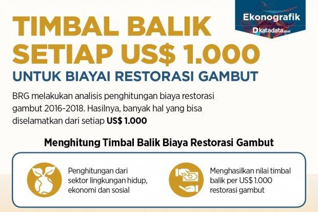 BRG_Timbal Balik