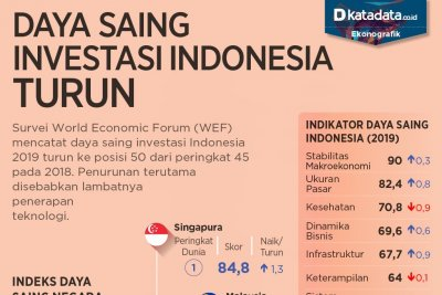 Daya saing indonesia