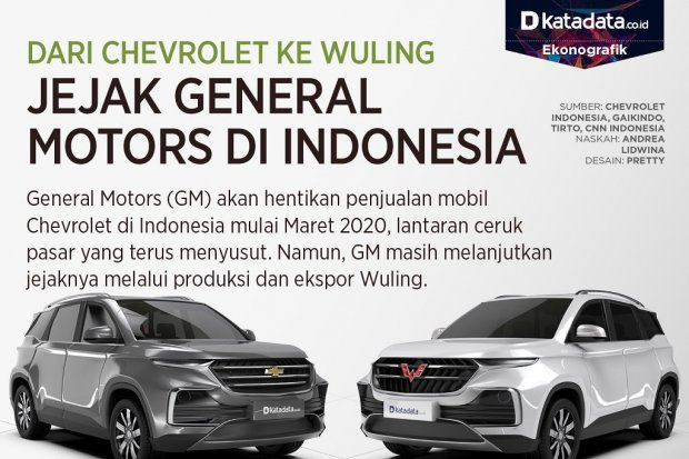 General Motors Indonesia