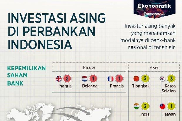 Investasi asing di perbankan indonesia