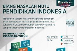 Mutu pendidikan indonesia