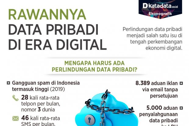 perlindungan data pribadi