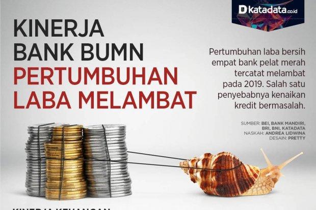 Laba Bank BUMN