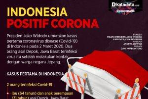 Indonesia Positif Corona