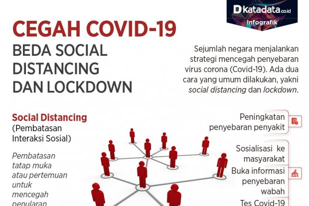Social distancing dan lockdown