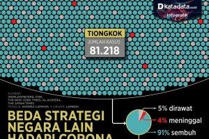 strategi negara lain hadapi corona