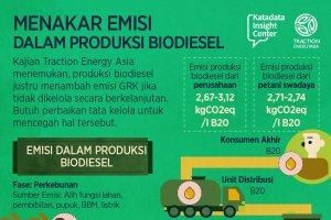 Menakar Emisi Biodiesel