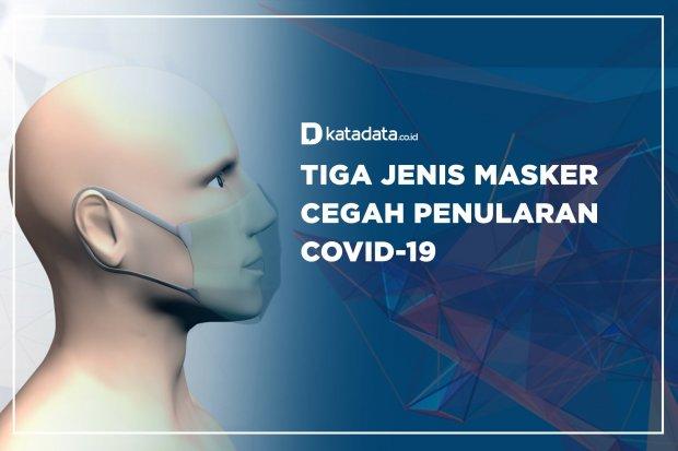 Tiga Jenis Masker Cegah Penularan Covid-19