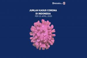 Data Kasus Corona di Indonesia per 22 April 2020