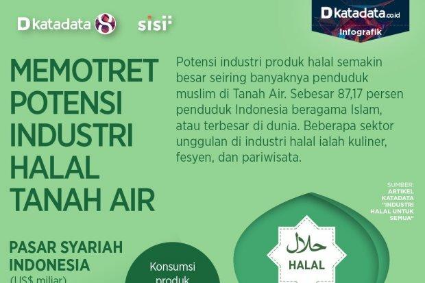 Potensi Industri Halal