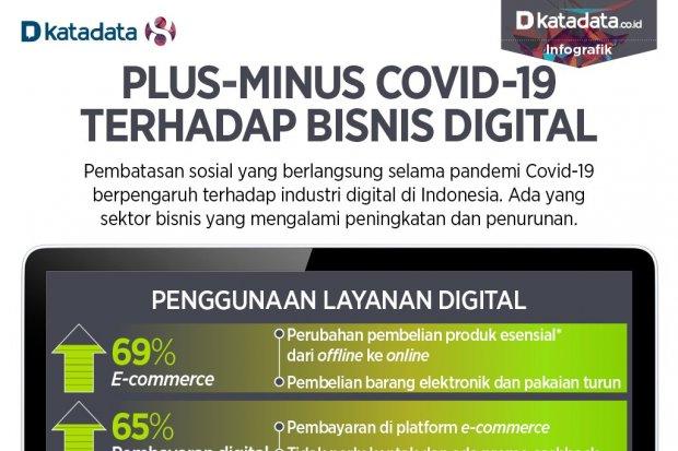 Dampak covid bisnis digital