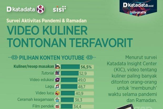 Video Kuliner Youtube