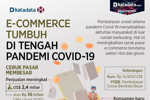 ecommerce pandemi covid19