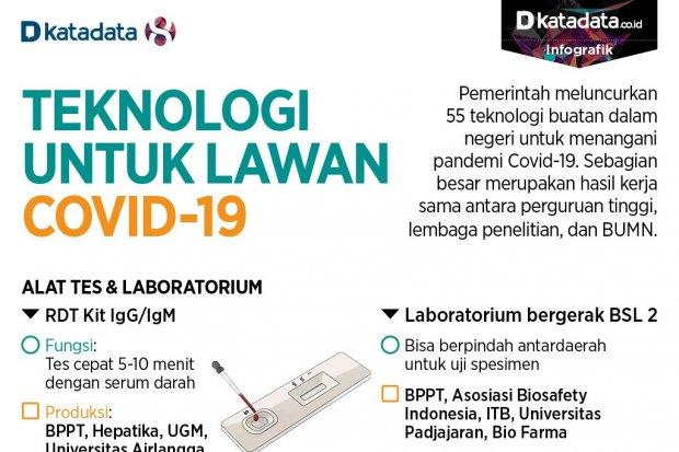Teknologi untuk Lawan Covid-19